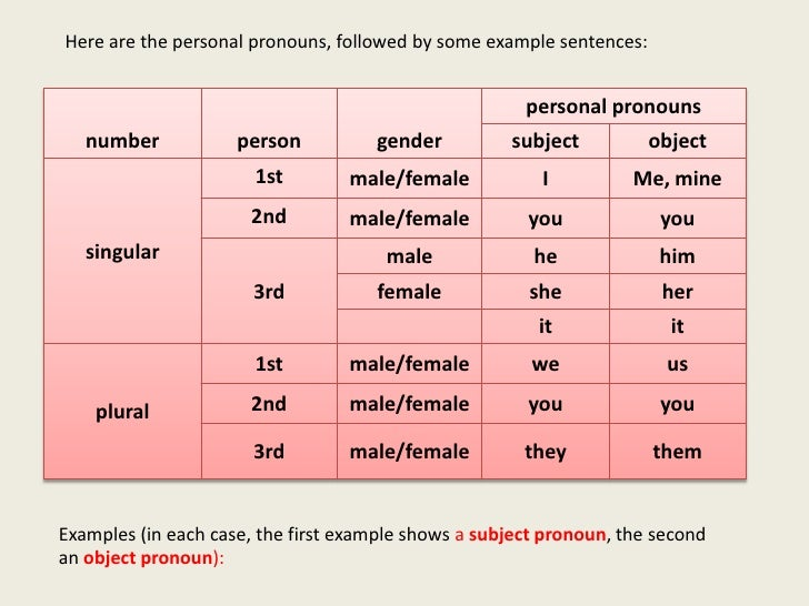 first person pronouns in essays At first i thought but i don't know for sure: the use of first person pronouns in the academic writing of novices teresa thonney, columbia basin college.