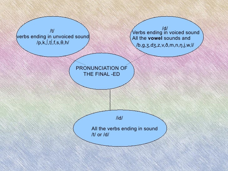 /d/ Verbs ending in voiced sound All the  vowel  sounds and /b,g,ʒ,dʒ,z,v,ð,m,n,ŋ,j,w,l/ /id/ All the verbs ending in soun...