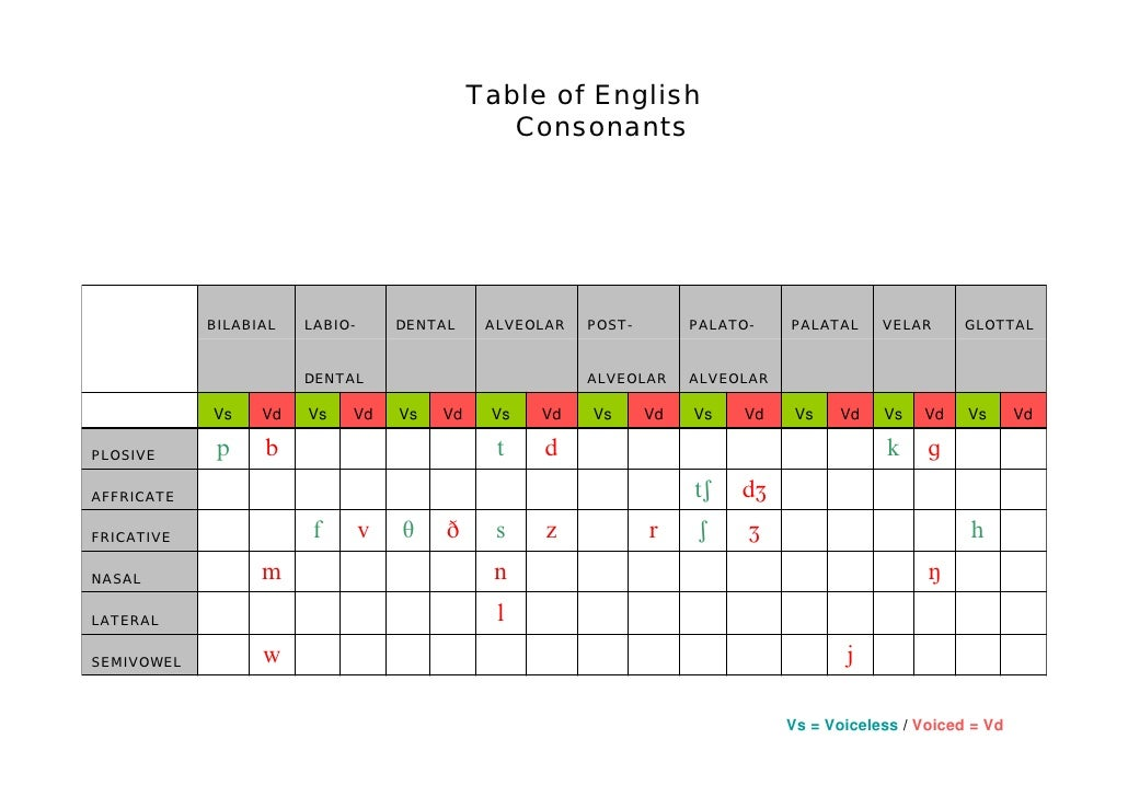 Pronunciation of  -(e)s