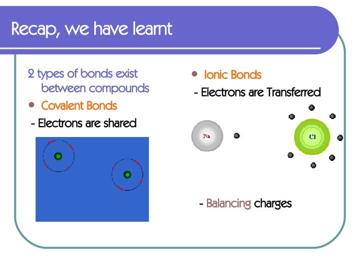 ionic and covalent compounds gallery