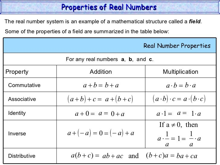Hierarchy Real Number System The Real Number System is an