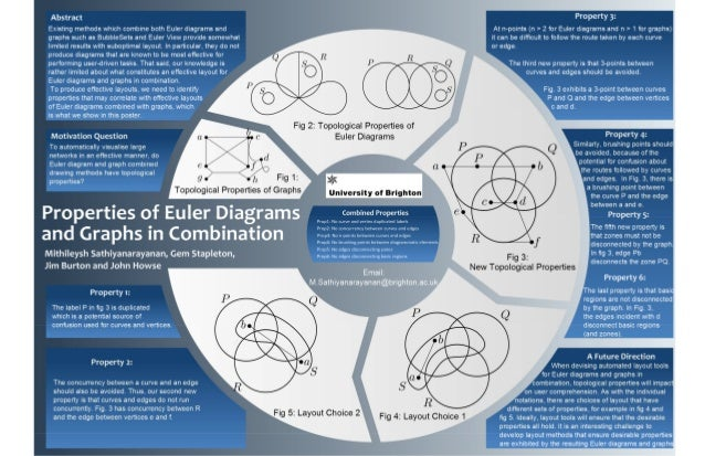 Properties of Euler diagrams and graphs in combination - A0 Poster