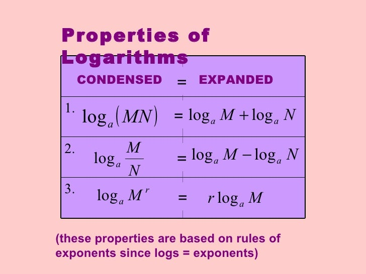 Write as sum difference or multiple of logarithms rules