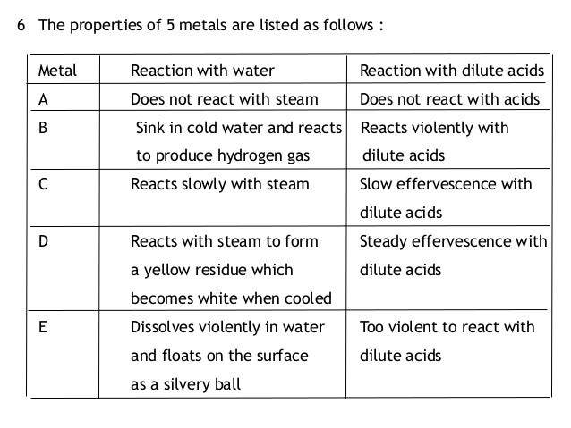 the physical properties of iron Steel is an alloy of iron and various other metals, which are used to enhance the properties (strength, resistance to corrosion, tolerance of heat etc) of iron changing the type and amount of the elements alloyed with iron can produce different types of steel.