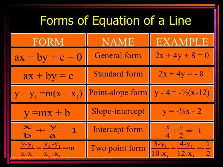 Y Intercept Definition Properties of straight...