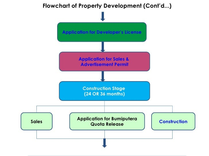 Malaysian property development for Flowchart for building a house