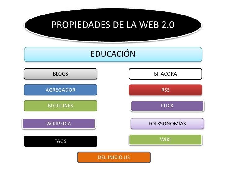 PROPIEDADES DE LA WEB 2.0              EDUCACIÓN    BLOGS                       BITACORA  AGREGADOR                       ...