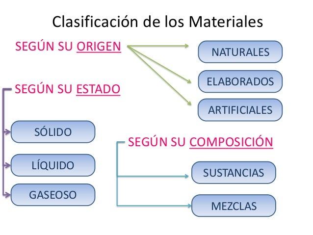 Propiedades y clasificaci n de materiales - Inmobiliaria origen ...