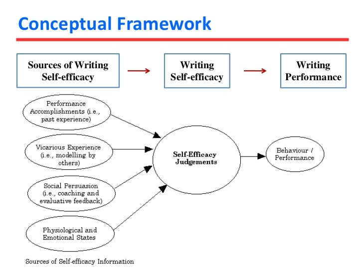 proposal writing in research