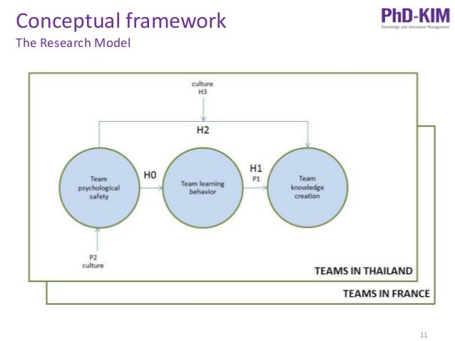 Conceptual framework of a thesis proposal