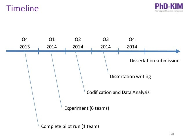 phd thesis proposal timeline Manage your dissertation writing and research time manage your dissertation writing and research time related book your approach to your dissertation timeline depends on a number of factors such as your work space and whether you prefer ideas.