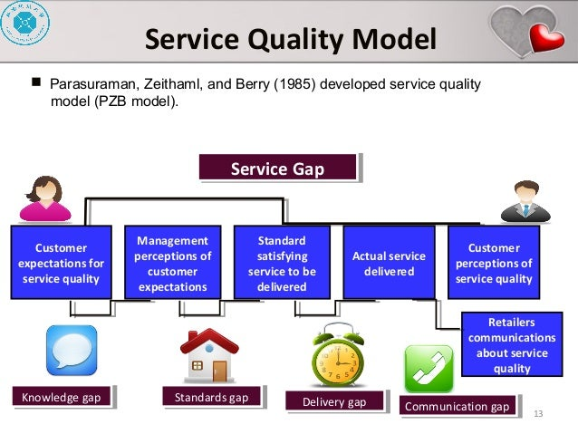 application of servqual model on measuring Influence of service quality on customer satisfaction application of servqual model influence of service quality on customer satisfaction application of servqual model service quality this has more explanatory power than measures that are based on the gap between expectation and.