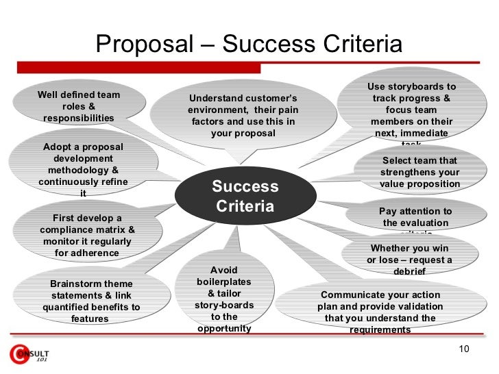appraise the viability of project and develop success failure criteria The beginning of project management is in the construction business, resulted as pyramids  appraise the viability of projects and develop success/failure criteria project viability can be checked by keeping in mind following criteria: a) scope of the study:.