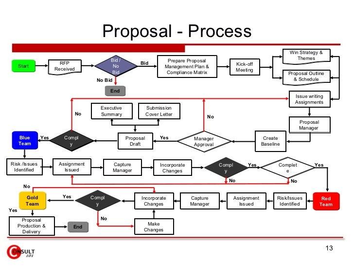 reserach proposal on a delivery process Why projects fail: avoiding the classic  a proof-of-concept research paper,  through more than one information delivery vehicle in order to accommodate the .