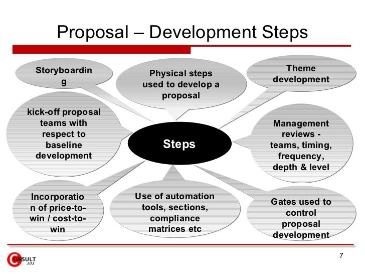 How to develop a business proposal