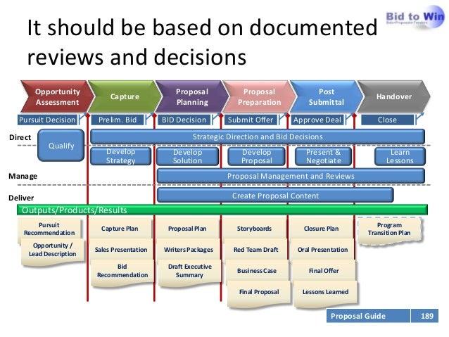 Apmp Foundation Proposal Process Management