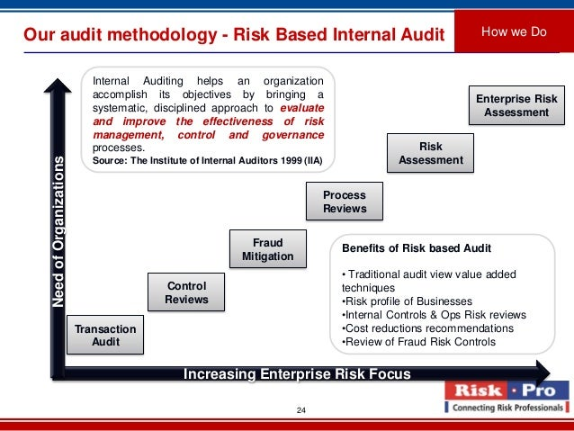 audit risk control analysis based on