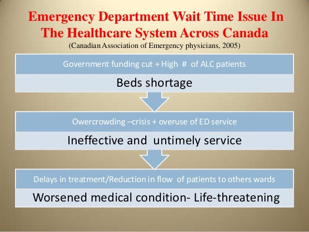 reduce er wait time Reducing emergency room wait times for people in psychiatric distress: recommendations from the schizophrenia society of ontario october, 2008.