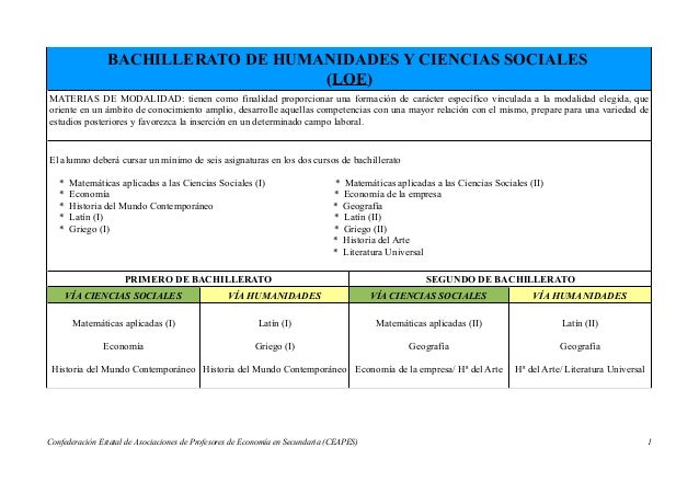 BACHILLERATO DE HUMANIDADES Y CIENCIAS SOCIALES (LOE) MATERIAS DE MODALIDAD: tienen como finalidad proporcionar una formac...