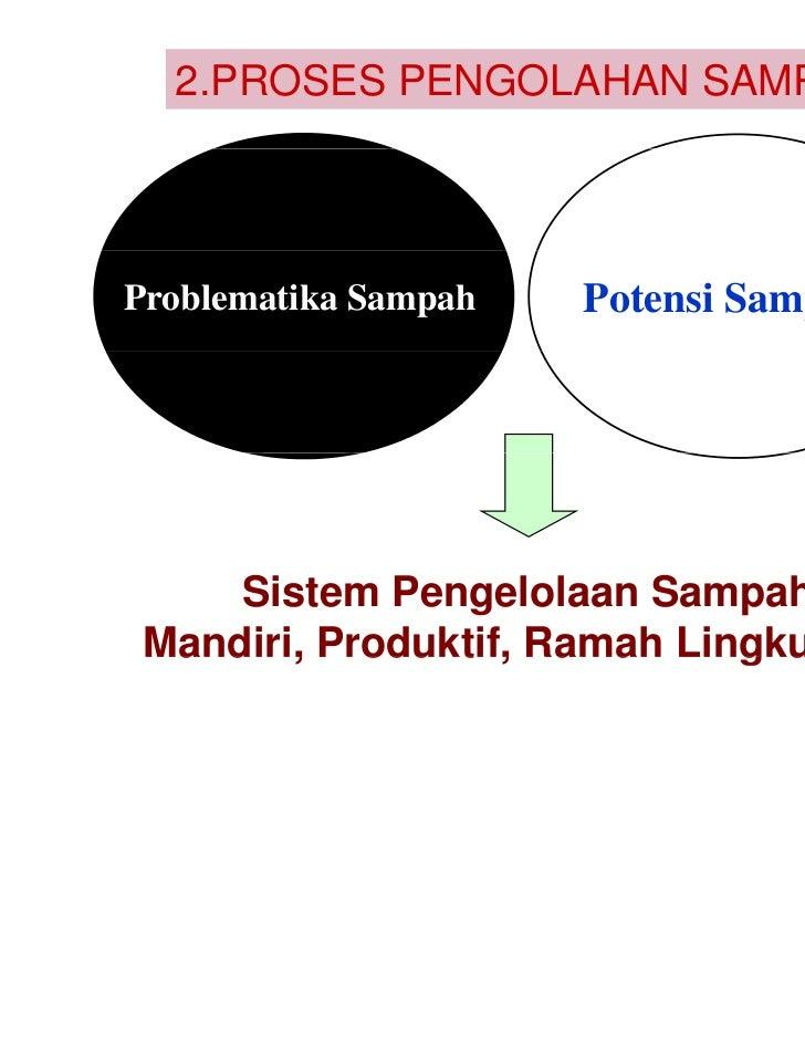 2.PROSES PENGOLAHAN SAMPAHProblematika Sampah   Potensi Sampah     Sistem Pengelolaan Sampah Mandiri, Produktif, Ramah Lin...