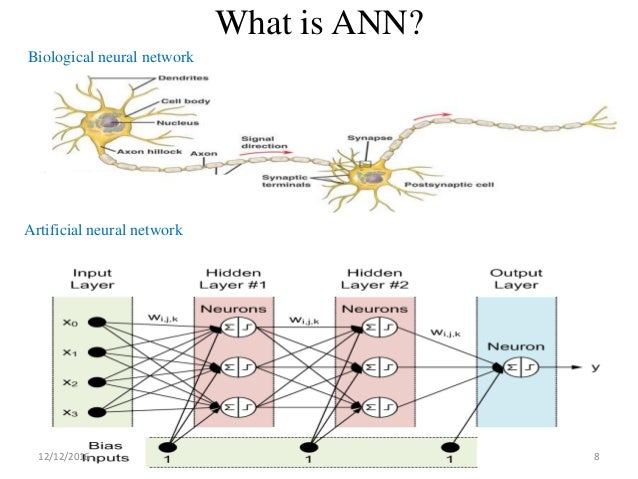 white paper on artificial neural network Bioactivity prediction in structure-based drug discovery this paper introduces atomnet 22 structure-based deep-convolutional neural network.