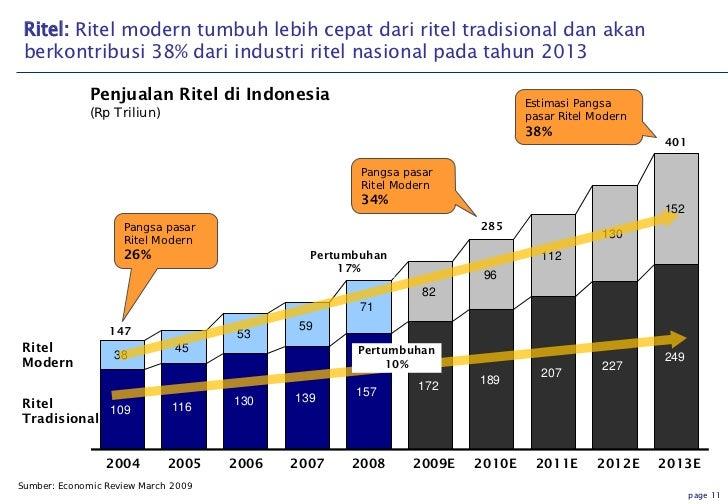 Prospek Dan Tantangan Ekonomi Indonesia Kadin
