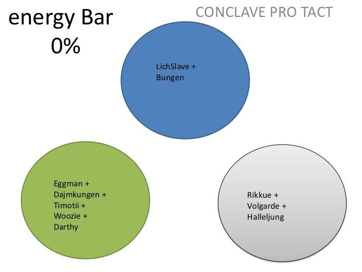 CONCLAVE PRO TACT<br />energy Bar<br />0%<br />LichSlave +<br />Bungen<br />Eggman +<br />Dajmkungen +<br />Timotii + <br ...