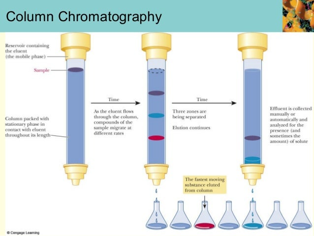 chromatography for protein purification Protein expression protein purification  it is advisable to choose a buffer that is compatible with the first chromatography step  general lysis buffer.