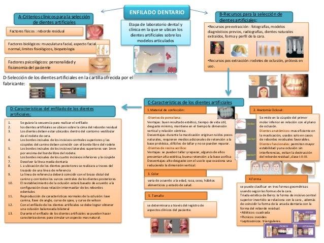 Etapa de laboratorio dental y clínica en la que se ubican los dientes artificiales sobre los modelos articulados A-Criteri...