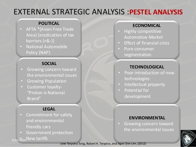 pestel analysis of indonesia Ebscohost serves thousands of libraries with premium essays, articles and other content including pestle analysis get access to over 12 million other articles.