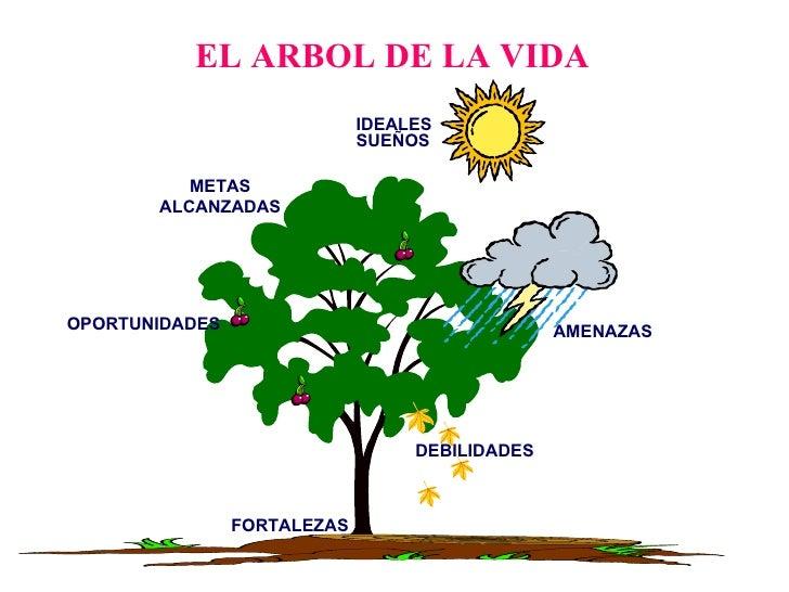 EL ARBOL DE LA VIDA METAS ALCANZADAS IDEALES SUEÑOS AMENAZAS DEBILIDADES OPORTUNIDADES FORTALEZAS