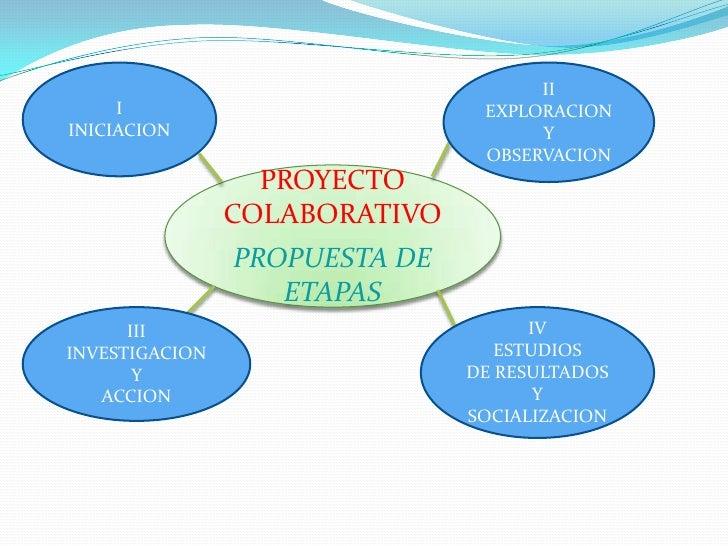 II<br />EXPLORACION Y <br />OBSERVACION<br />I<br />INICIACION<br />PROYECTO COLABORATIVO<br />PROPUESTA DE  ETAPAS<br />I...