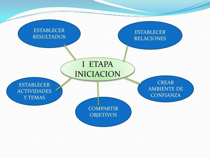 ESTABLECER  RESULTADOS <br />ESTABLECER RELACIONES<br />I  ETAPA INICIACION<br />CREAR  AMBIENTE DE CONFIANZA<br />ESTABLE...