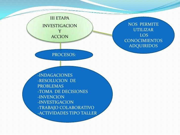 III ETAPA<br />INVESTIGACION <br />Y  <br />ACCION<br />NOS  PERMITE  UTILIZAR<br /> LOS CONOCIMIENTOS  ADQUIRIDOS<br />PR...