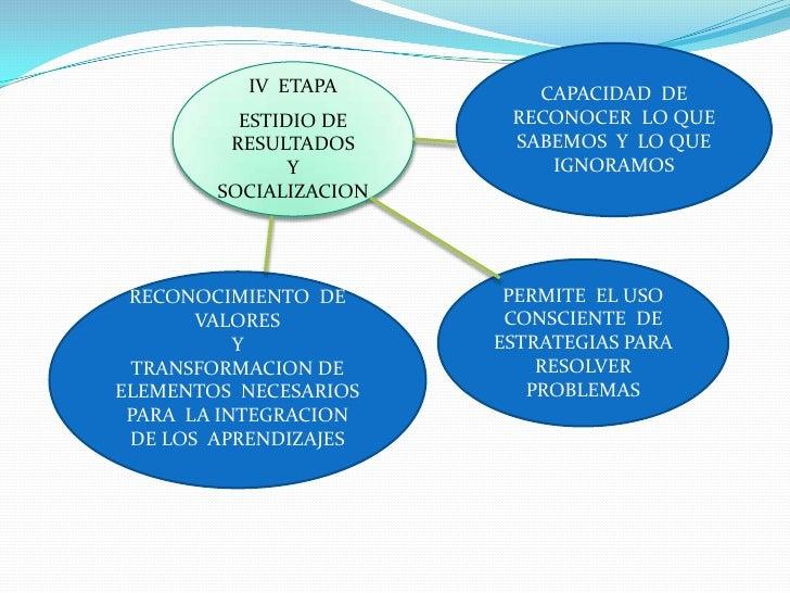 CAPACIDAD  DE RECONOCER  LO QUE  SABEMOS  Y  LO QUE  IGNORAMOS <br />IV  ETAPA<br />ESTIDIO DE RESULTADOS <br />Y <br />SO...