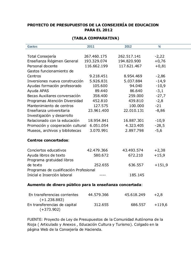 PROYECTO DE PRESUPUESTOS DE LA CONSEJERÍA DE EDUCACION                       PARA EL 2012                         (TABLA C...