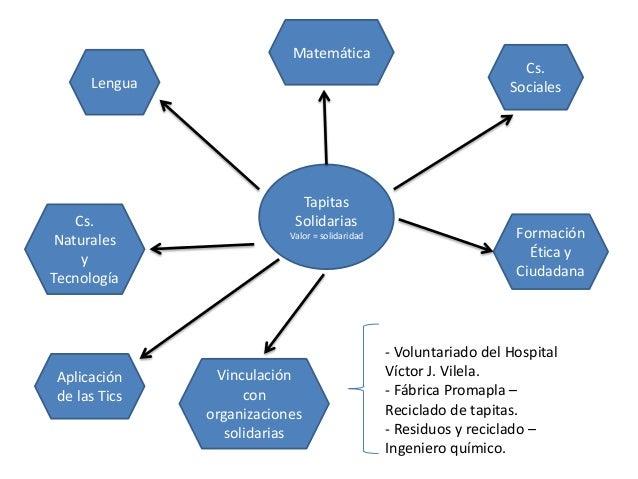 Tapitas Solidarias Valor = solidaridad Lengua Matemática Cs. Sociales Cs. Naturales y Tecnología Formación Ética y Ciudada...