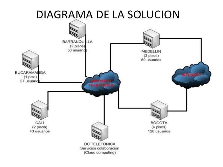 DIAGRAMA DE LA SOLUCION
