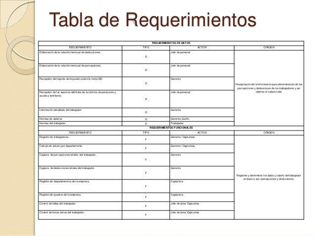 Sistema de nomina for Tabla de nomina