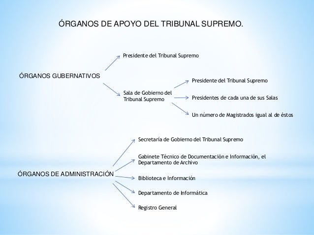 Tribunal supremo y audiencia nacional for Sala 4 tribunal supremo