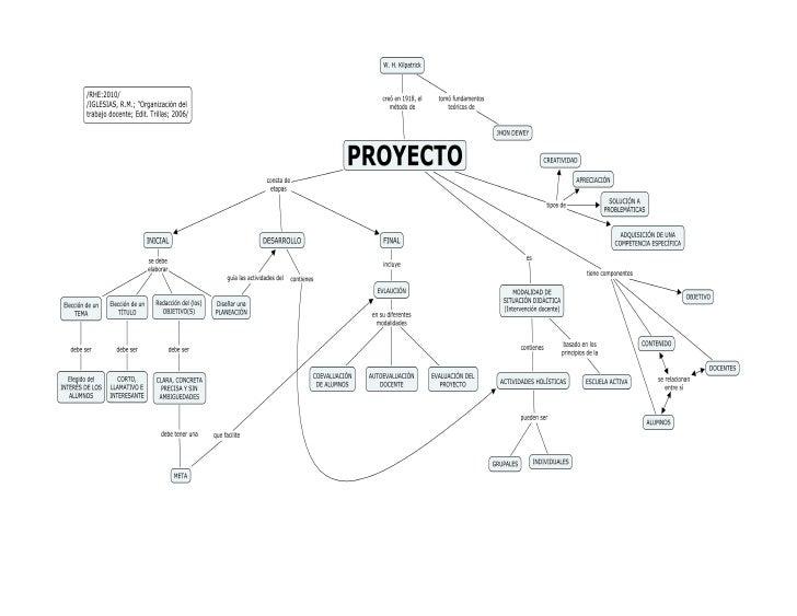 Proyectos: MODALIDAD DE SITUACIÓN DIDÁCTICA