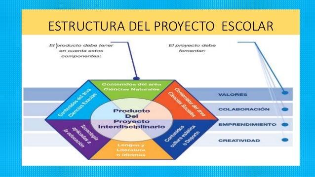 Proyectos escolares 2015 for Proyecto educativo de comedor escolar