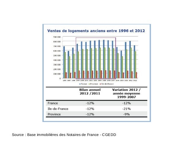 Source : Base immobilières des Notaires de France - CGEDD
