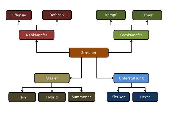 Defensiv<br />Kampf<br />Offensiv<br />Tamer<br />Nahkämpfer<br />Fernkämpfer<br />Streuner<br />Magier<br />Unterstützung...