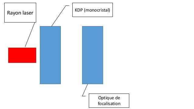 KDP (monocristal) Optique de focalisation Rayon laser