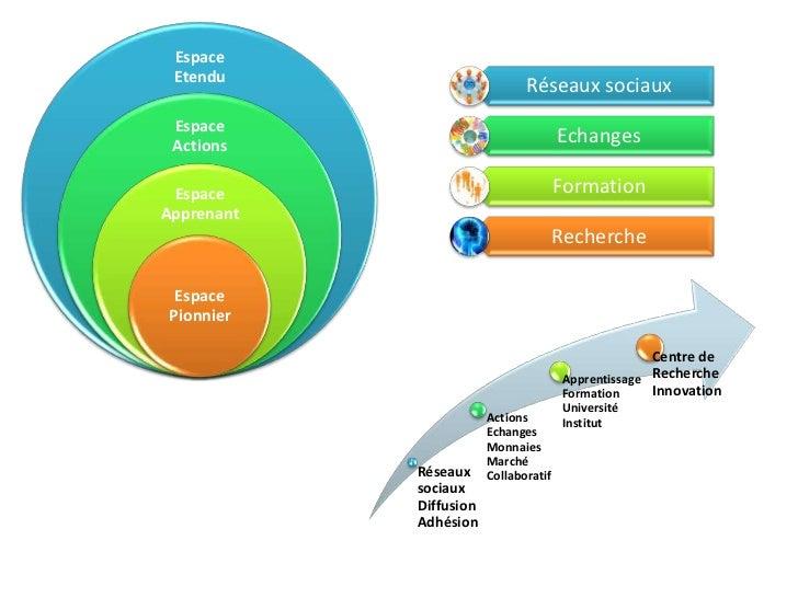 Espace Etendu                              Réseaux sociaux Espace Actions                            Echanges Espace      ...