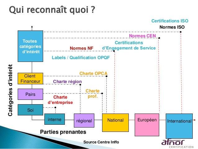 Charte OPCA Qui reconnaît quoi ? interne régional Européen Parties prenantes Soi Pairs Client Financeur Toutes catégories ...
