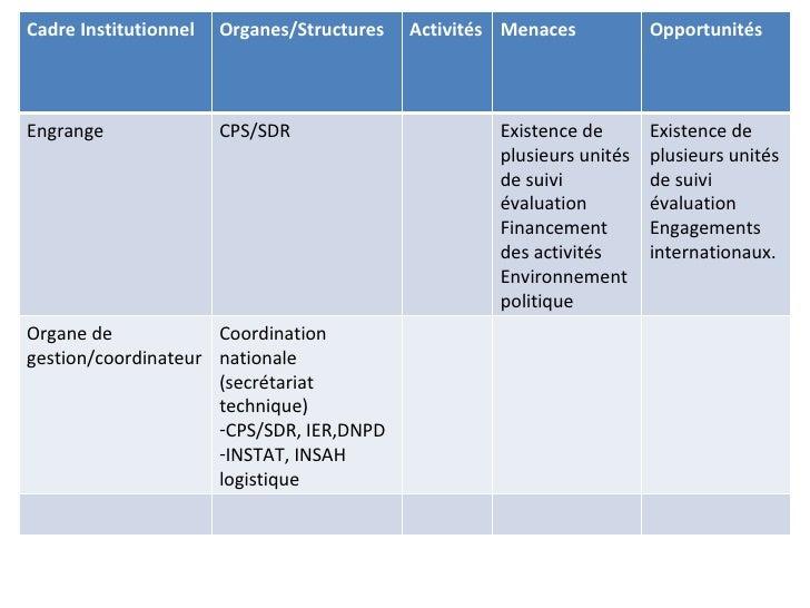Cadre Institutionnel   Organes/Structures   Activités Menaces           OpportunitésEngrange               CPS/SDR        ...
