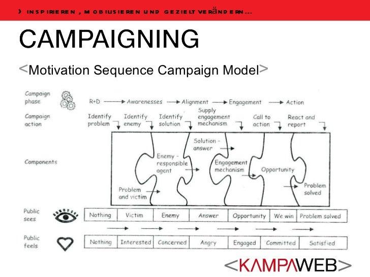 <ul><li>< Motivation Sequence Campaign Model > </li></ul>> inspirieren , mobilisieren und gezielt verändern...