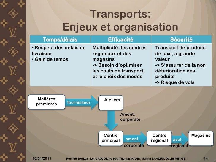 Pr 233 Sentation Supply Chain Louis Vuitton